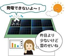 発電量減少は雲のせい?