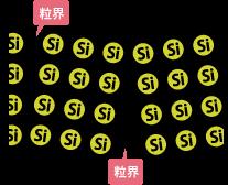 多結晶の配列