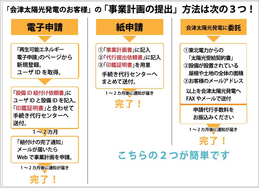 事業計画の申請方法