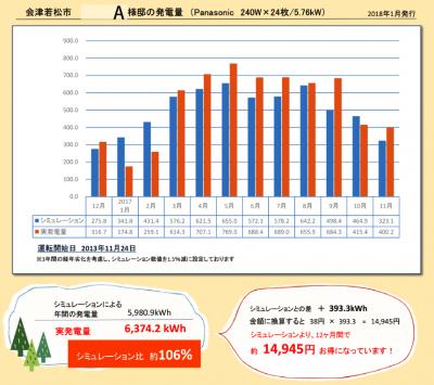会津若松市・A様邸の発電量・2017