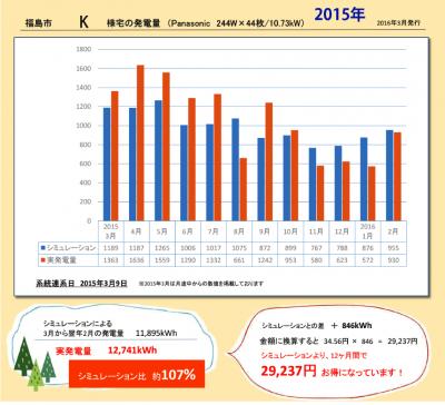 福島市・K様邸の発電量・2015