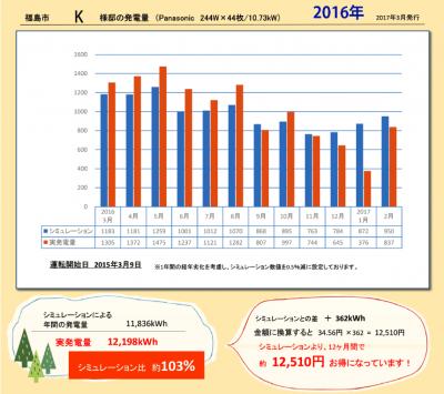 福島市・K様邸の発電量・2016