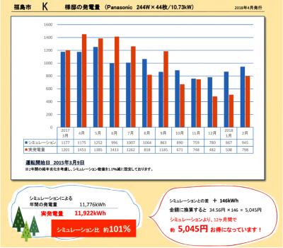 福島市・K様邸の発電量・2017