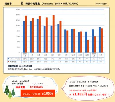 福島市・K様邸の発電量・2018