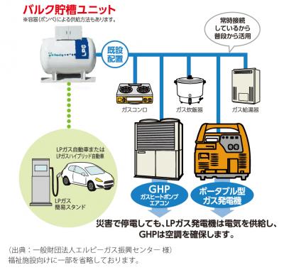 LPガス災害バルクと連結設備