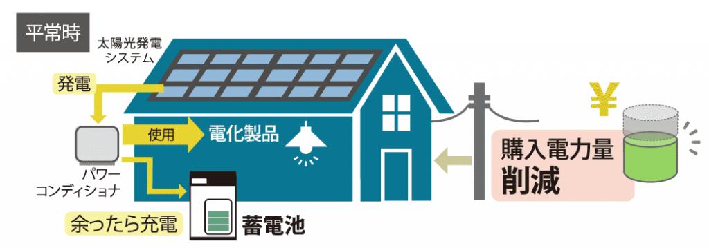 平常時の太陽光発電