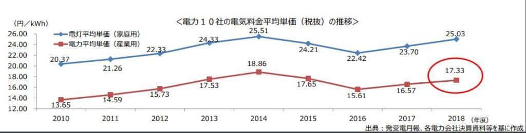 電力10社の電気料金平均単価(税抜)の推移