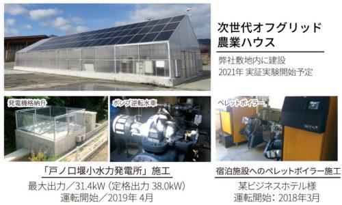 各種再生可能エネルギーへの取り組み